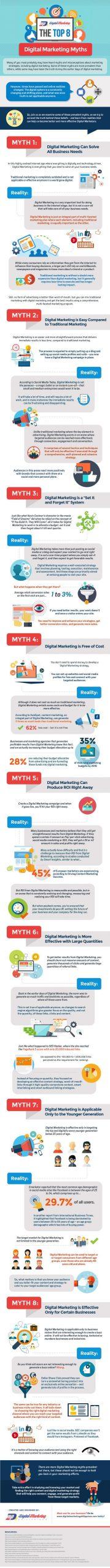 8 Mitos del Marketing Digital