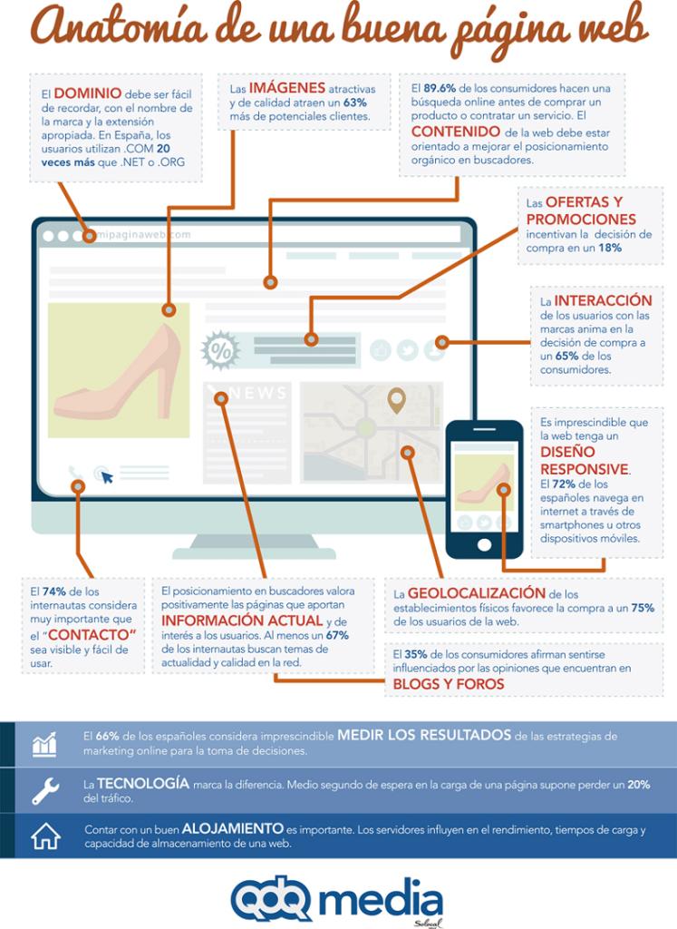 Anatomía de una buena página web