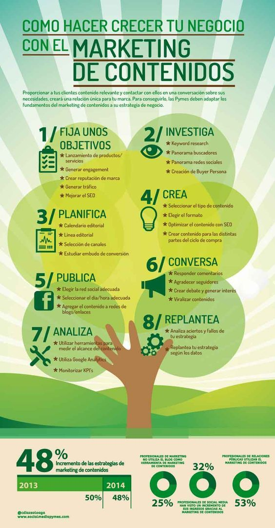Marketing de Contenidos - Content Marketing